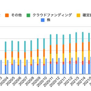 ほったらかし投資の運用実績 【長期インデックス投資2021年8月】