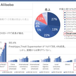 【2020年4月 ささっと決算】Alibaba