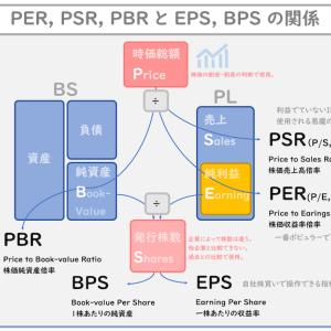 株の指標(PER, PBR, PSR と EPS, BPS と ROE, ROIC, ROA)