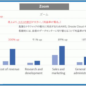 【2020年6月 ささっと決算】ZOOM ズーム (ZM)