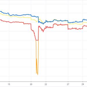【原油先物】WTIとBrentの価格乖離について