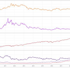 金価格と金利(黄金期がやってくる)