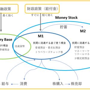「マネタリーベースとマネーストック」「金融政策と財政政策」の違い