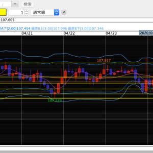 11pips負けた USD/JPY 朝のFXトレード結果と反省