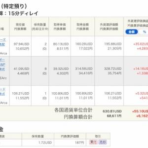 外国株式ETFの定期買い付け