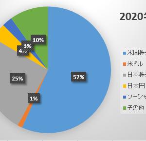 2020年5月末の資産状況 ~来月にはまた一線を超えられそうです~