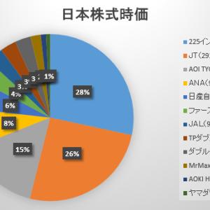 2020年5月最終週の保有日本株式の状況 ~日産の上げは何だったのか~