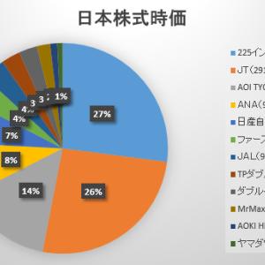 2020年6月最終週の保有日本株式の状況 ~ANA・JAL・日産は好調なものの…~