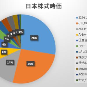 2020年6月第3週の保有日本株式の状況 ~相変わらずの週刊放置ですが楽しみは増えてきた~