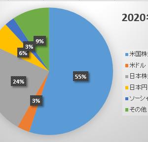 2020年6月末の資産状況 ~一線を越えアッパーマス層に復帰~