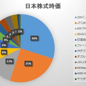 2020年7月第3週の保有日本株式の状況 ~MrMaxHDは薄利撤退~