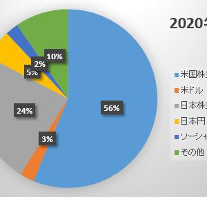 2020年7月末の資産状況 ~円高によりまたマス層へ転落~