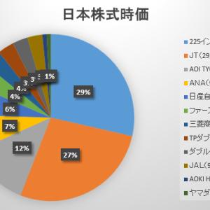 2020年8月第1週の保有日本株式の状況 ~糞株コレクションの意地と維持~