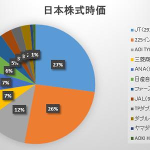2020年10月第4週の保有日本株式の状況 ~2週連続のSBIメンテナンス証券~