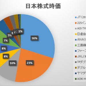 2020年11月第4週の保有日本株式の状況 ~ポンコツ銘柄の処分に着手~
