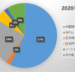 2020年11月末の資産状況 ~増えるワカメ~