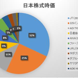 2020年12月第1週の保有日本株式の状況 ~三菱商事外し~
