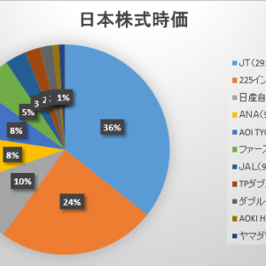 2021年1月第3週の保有日本株式の状況 ~堅調も業種間格差激しい?~