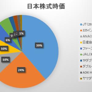 2021年6月第2週の保有日本株式の状況 ~カイゼン?~