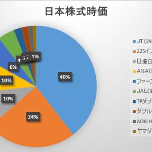 2021年6月第3週の保有日本株式の状況 ~来週は暴落かしら~