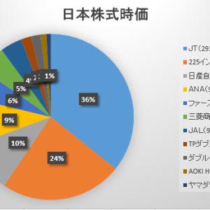 2021年7月第2週の保有日本株式の状況 ~答え合わせは半年後~