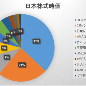2021年7月第4週の保有日本株式の状況 ~下値固め?~