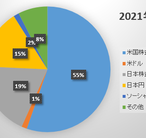 2021年7月末の資産状況 ~4,000万円をキープ~