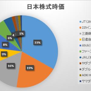 2021年9月第4週の保有日本株式の状況 ~権利確定まで気絶~