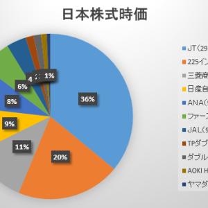 2021年10月第3週の保有日本株式の状況 ~衆院選までこのまま?~