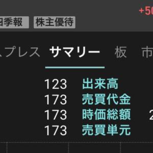 8783 GFAがストップ高!