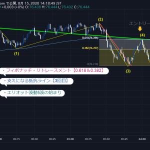 【TradingView】チャート攻略【バックテスト(検証)】何度も繰り返す【簡単な成長方法】