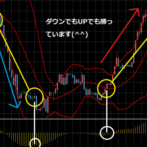 How to easily identify a Bollinger band! Easy-to-understand thorough explanation!