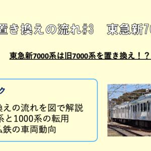 【東急新7000系→旧7000系⁉︎】車両置き換えの流れ#3 東急池上線新7000系