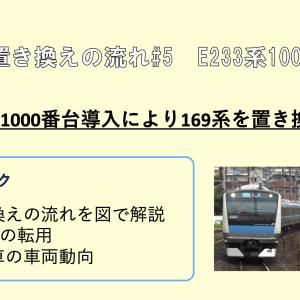 車両置き換えの流れ#5 E233系1000番台