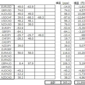【EMA-FX】週間成績(R3.1.9) +365.2pips