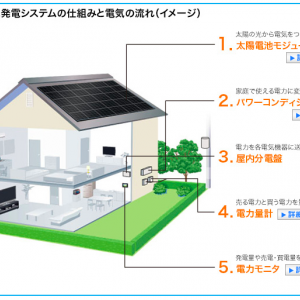 太陽光発電システムが故障により思わぬ出費