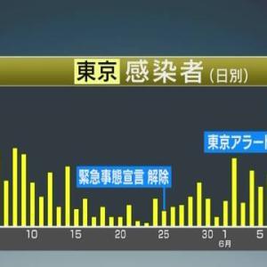 【速報】東京都で新たに47人の新型コロナ感染を確認!