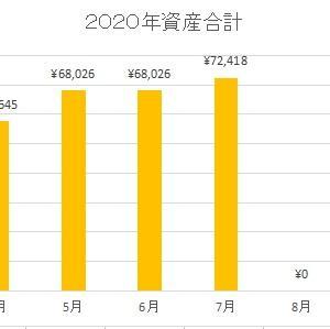 リンタの2020年7月の投資実績報告。