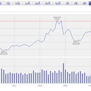 【株価考察】今イオン株(8267)を買わない理由を見つけました。