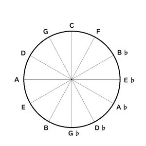 【超便利】見つめるだけで音楽理論が良く分かる。4度圏表の使い方と覚え方。