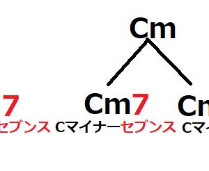 【脱パワーコード】「CAGED」で覚える!!「セブンスコード」M7とmM7編。