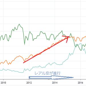 新興国株式に投資する必要はない?~~新興国通貨から考える~~