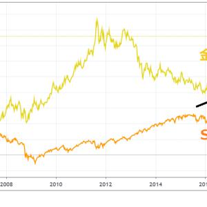金価格の決定要因~~金とドルの関係について~~