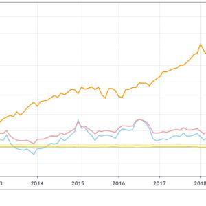 【VGSH、VGLT、EDV】米国債ETFの買い時を考える