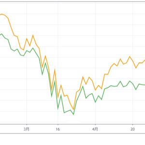 【相場雑感 2020/05】米株式市場は曇り空。一方その頃、新興国株は…