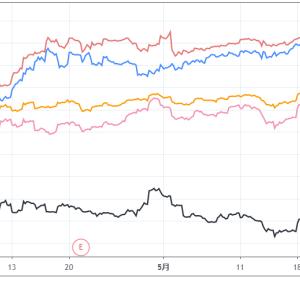 株価下落時の対処法をコロナショックに学ぶ