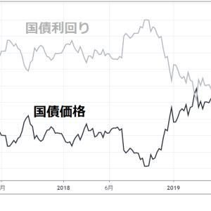 国債利回りと価格の関係――国債の金利が上がると価格は下がる