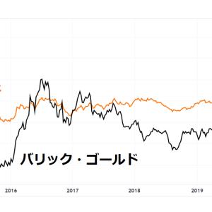 【GOLD NEM GDX】 金鉱株に投資すべきか?