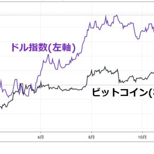 ビットコイン価格の決定要因――ビットコインとドルの相関関係について