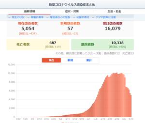 39県の緊急事態宣言解除でwithコロナの日本はどうなる?